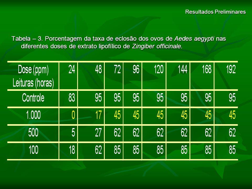 Resultados Preliminares Tabela – 3. Porcentagem da taxa de eclosão dos ovos de Aedes aegypti nas diferentes doses de extrato lipofílico de Zingiber of