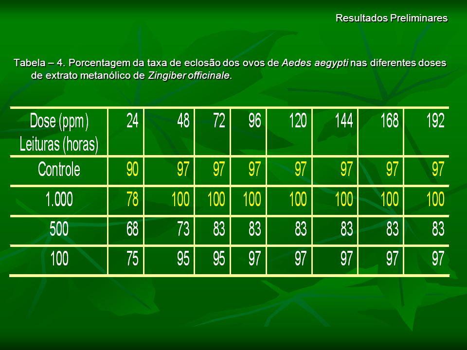 Resultados Preliminares Tabela – 4. Porcentagem da taxa de eclosão dos ovos de Aedes aegypti nas diferentes doses de extrato metanólico de Zingiber of