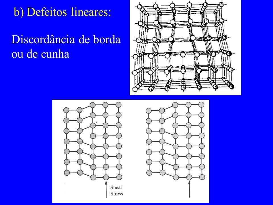 b) Defeitos lineares: Discordância de borda ou de cunha