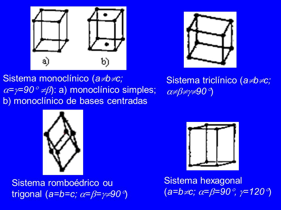 Sistema monoclínico (a b c; = =90 ): a) monoclínico simples; b) monoclínico de bases centradas Sistema triclínico (a b c; 90 ) Sistema romboédrico ou