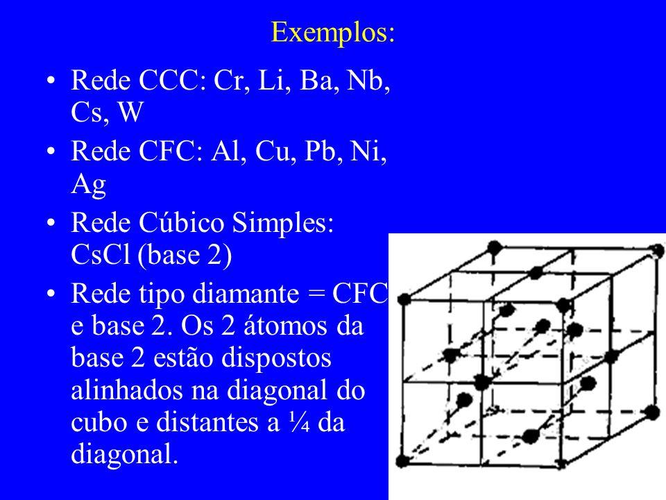 Exemplos: Rede CCC: Cr, Li, Ba, Nb, Cs, W Rede CFC: Al, Cu, Pb, Ni, Ag Rede Cúbico Simples: CsCl (base 2) Rede tipo diamante = CFC e base 2. Os 2 átom