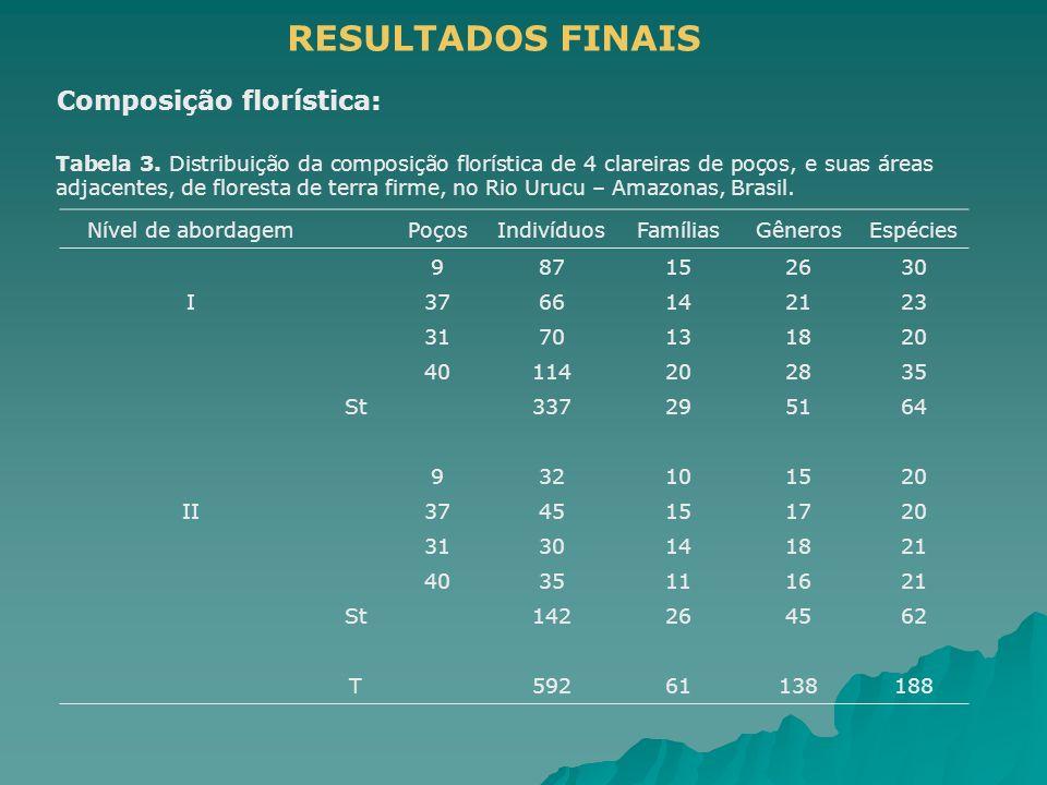 Composição florística: RESULTADOS FINAIS Tabela 3. Distribuição da composição florística de 4 clareiras de poços, e suas áreas adjacentes, de floresta