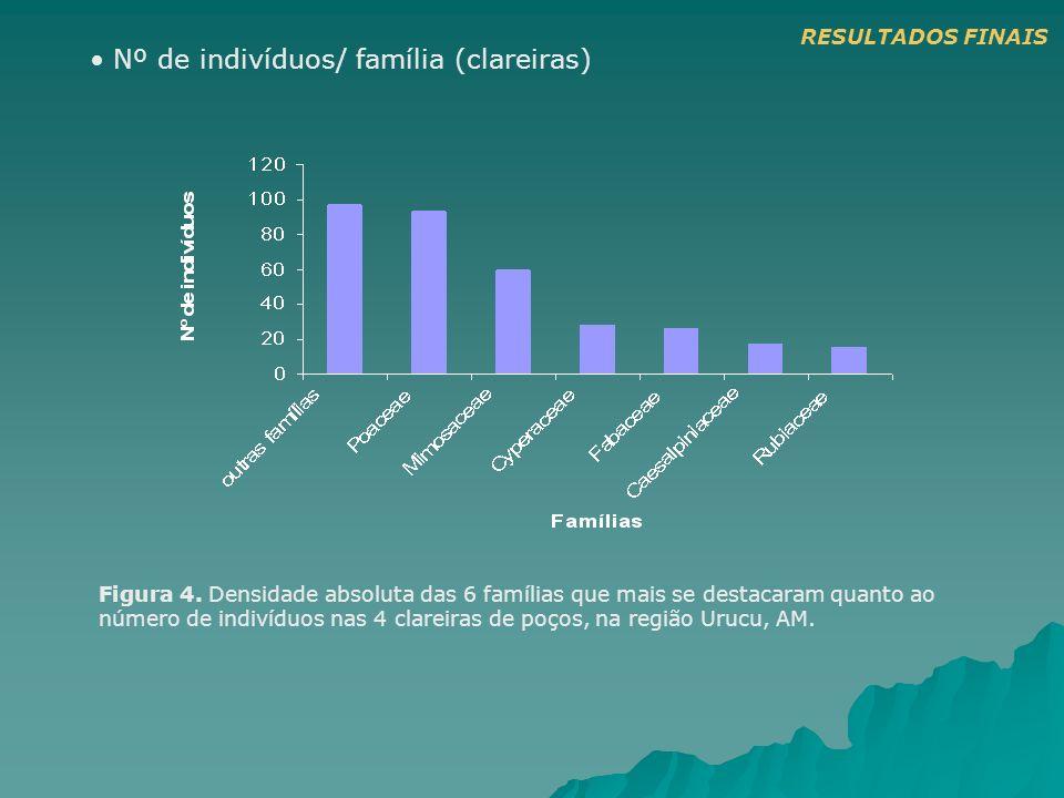 Nº de indivíduos/ família (clareiras) Figura 4. Densidade absoluta das 6 famílias que mais se destacaram quanto ao número de indivíduos nas 4 clareira