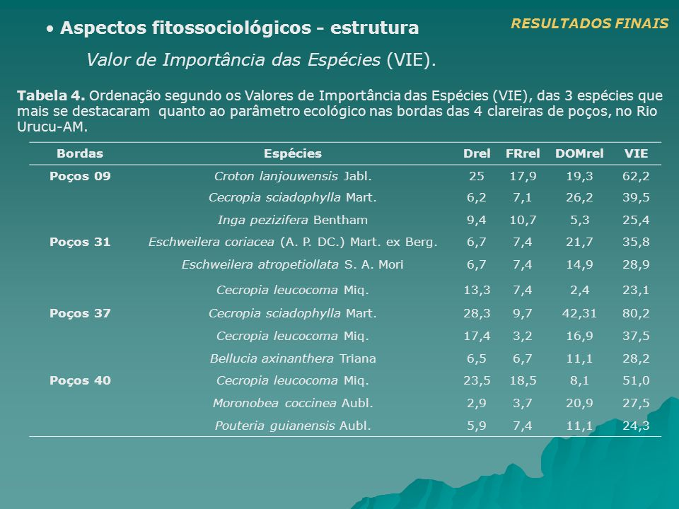 Valor de Importância das Espécies (VIE). Aspectos fitossociológicos - estrutura Tabela 4. Ordenação segundo os Valores de Importância das Espécies (VI