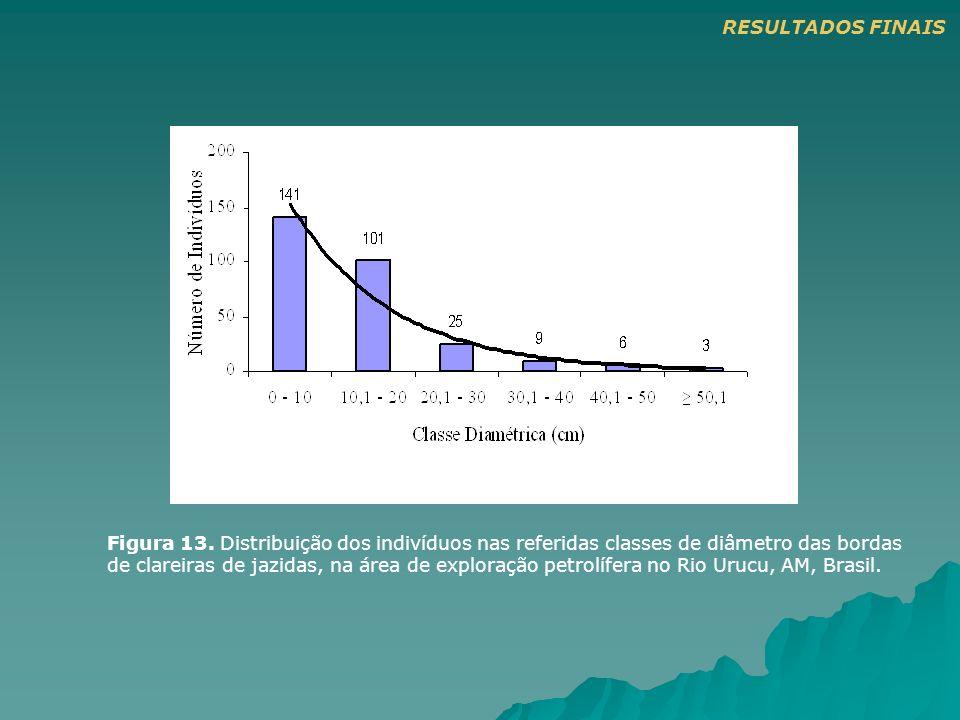 Figura 13. Distribuição dos indivíduos nas referidas classes de diâmetro das bordas de clareiras de jazidas, na área de exploração petrolífera no Rio