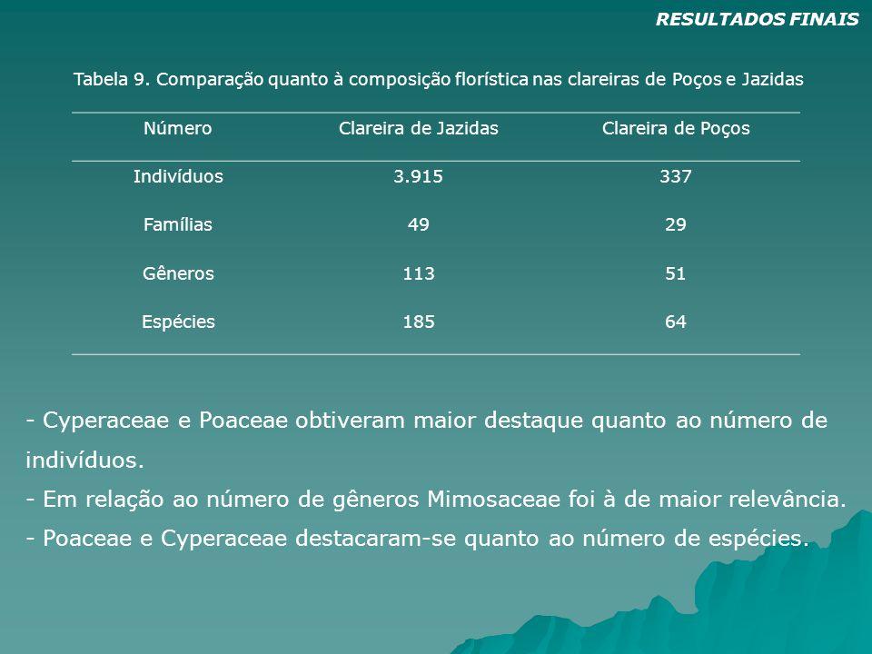 NúmeroClareira de JazidasClareira de Poços Indivíduos3.915337 Famílias4929 Gêneros11351 Espécies18564 Tabela 9. Comparação quanto à composição floríst