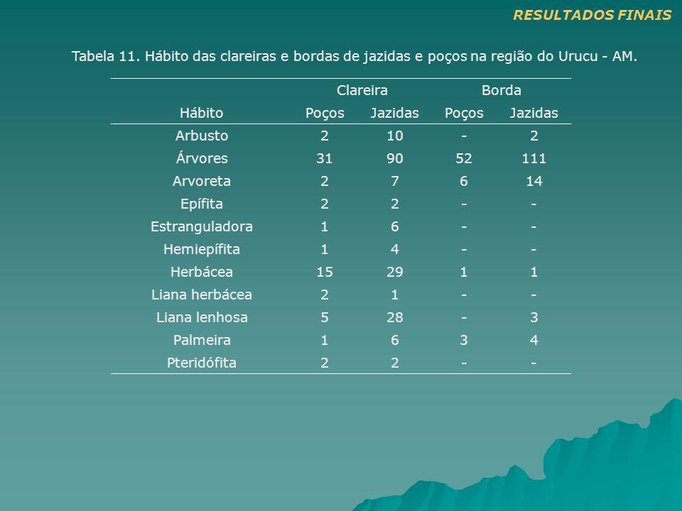 Tabela 11. Hábito das clareiras e bordas de jazidas e poços na região do Urucu - AM. ClareiraBorda HábitoPoçosJazidasPoçosJazidas Arbusto210-2 Árvores