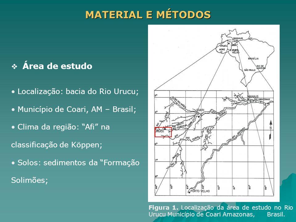 MATERIAL E MÉTODOS Área de estudo Localização: bacia do Rio Urucu; Município de Coari, AM – Brasil; Clima da região: Afi na classificação de Köppen; S