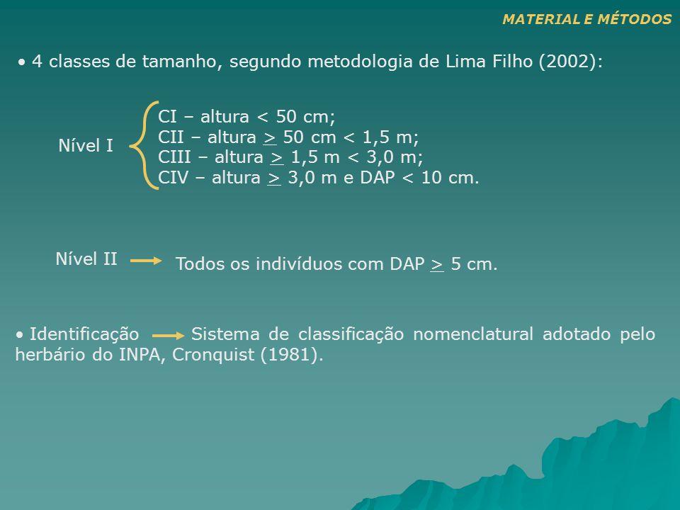 CI – altura < 50 cm; CII – altura > 50 cm < 1,5 m; CIII – altura > 1,5 m < 3,0 m; CIV – altura > 3,0 m e DAP < 10 cm. Identificação Sistema de classif