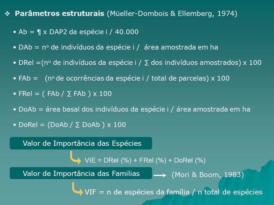 Parâmetros estruturais (Müeller-Dombois & Ellemberg, 1974) Ab = ¶ x DAP2 da espécie i / 40.000 DAb = n o de indivíduos da espécie i / área amostrada e