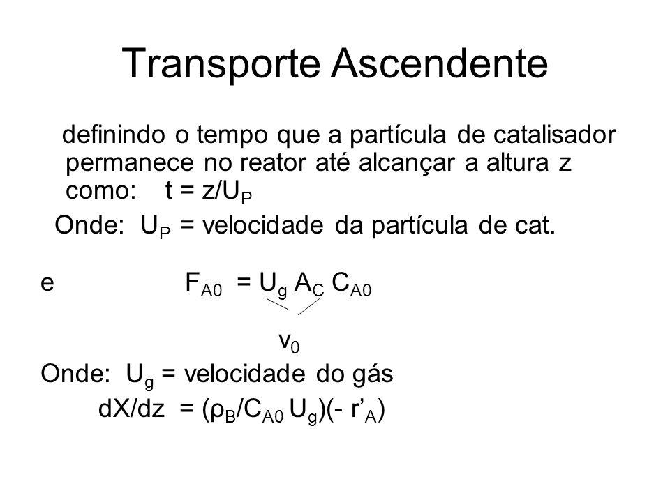 Transporte Ascendente definindo o tempo que a partícula de catalisador permanece no reator até alcançar a altura z como: t = z/U P Onde: U P = velocidade da partícula de cat.