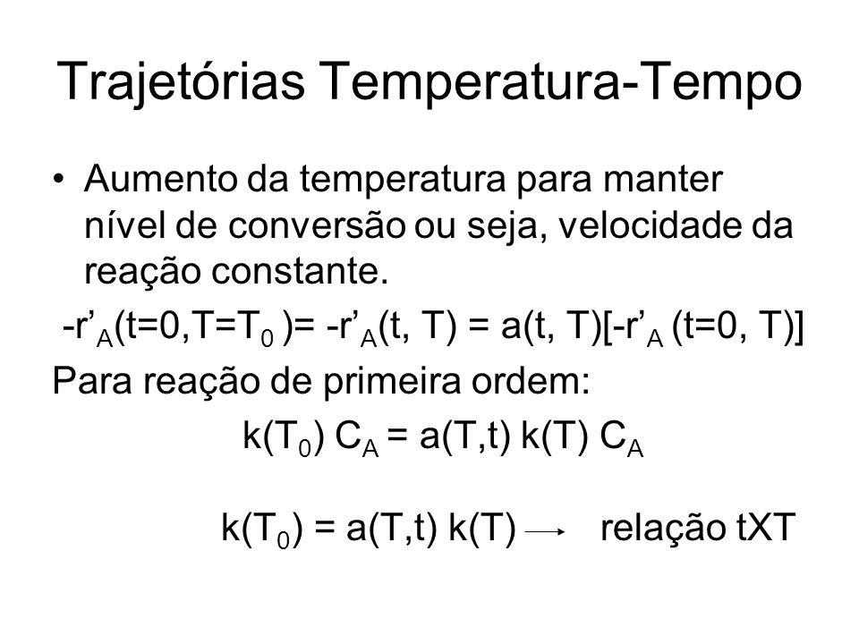 Trajetórias Temperatura-Tempo Aumento da temperatura para manter nível de conversão ou seja, velocidade da reação constante. -r A (t=0,T=T 0 )= -r A (