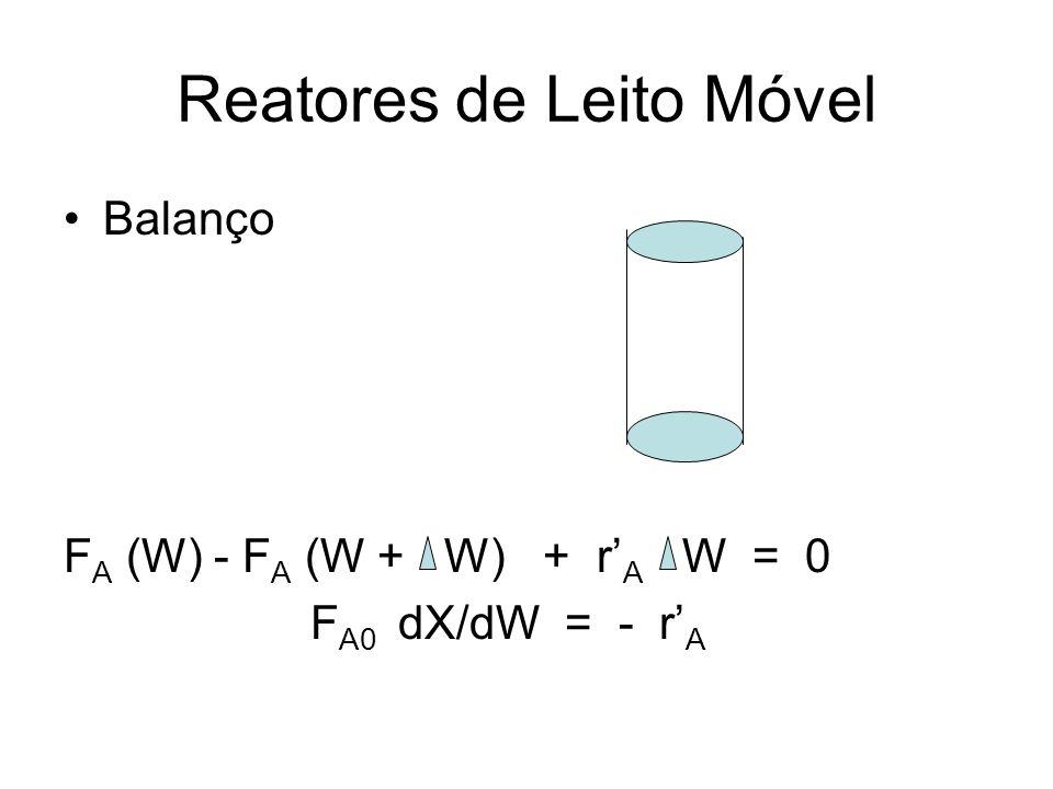 Reatores de Leito Móvel Balanço F A (W) - F A (W + W) + r A W = 0 F A0 dX/dW = - r A