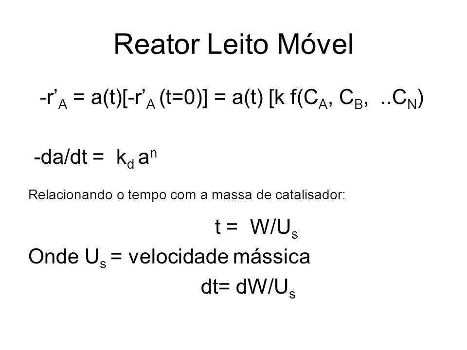 Reator Leito Móvel -r A = a(t)[-r A (t=0)] = a(t) [k f(C A, C B,..C N ) -da/dt = k d a n Relacionando o tempo com a massa de catalisador: t = W/U s On