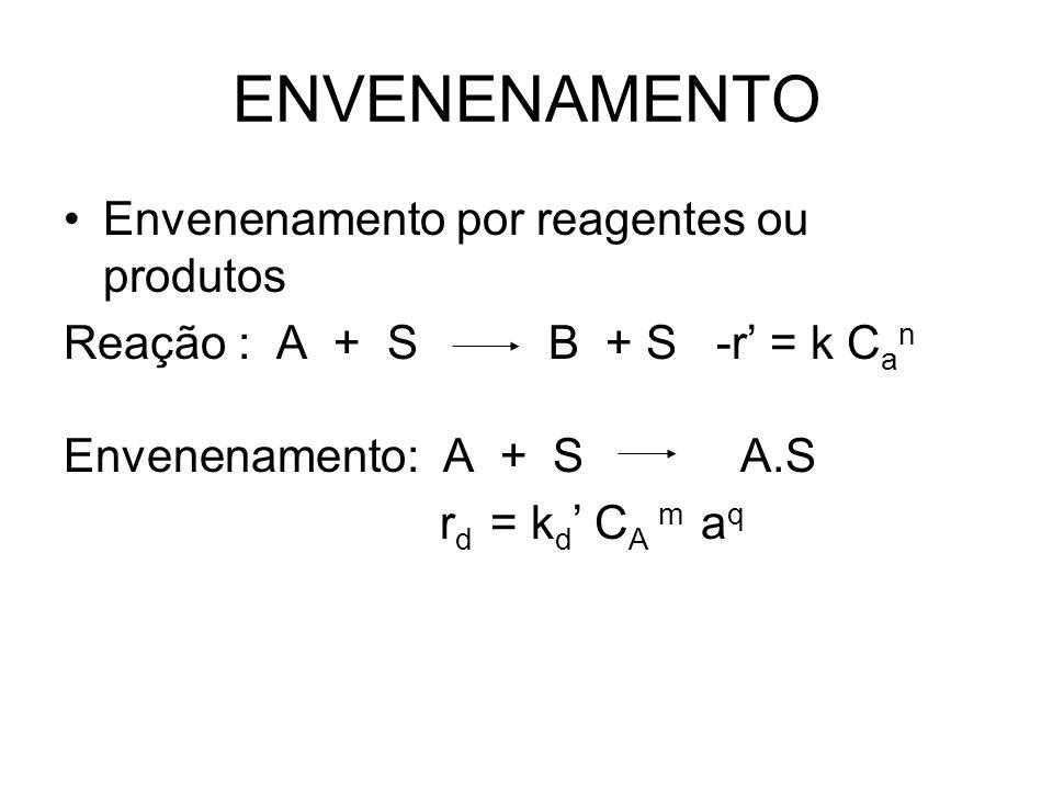 ENVENENAMENTO Envenenamento por reagentes ou produtos Reação : A + S B + S -r = k C a n Envenenamento: A + S A.S r d = k d C A m a q