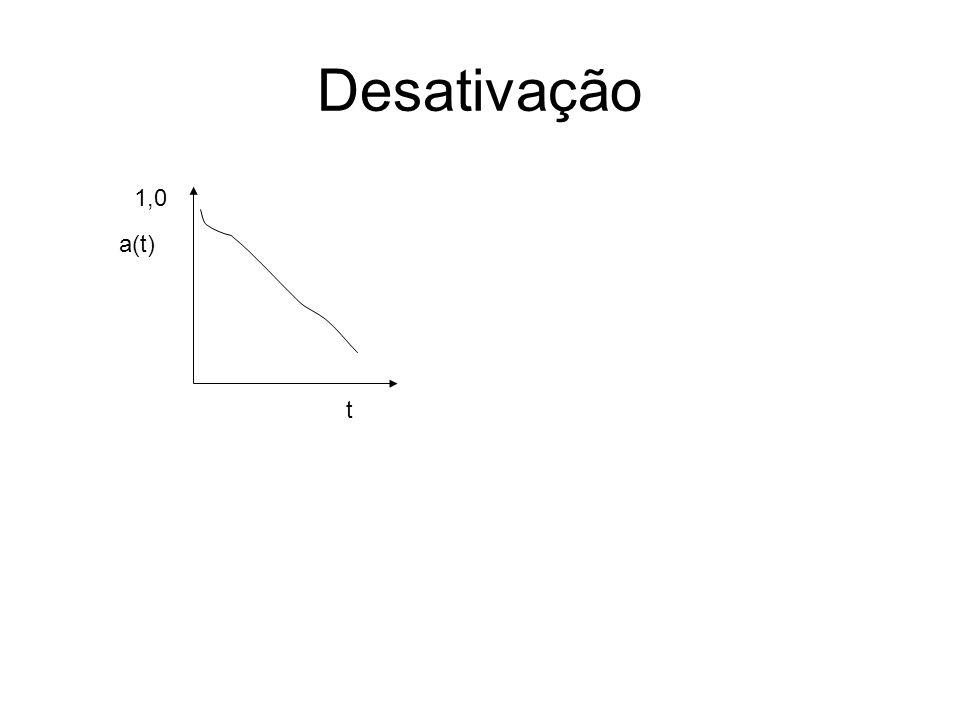 Desativação a(t) t 1,0