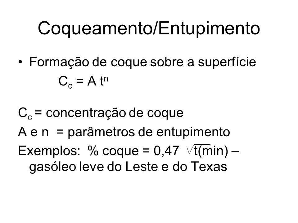 Coqueamento/Entupimento Formação de coque sobre a superfície C c = A t n C c = concentração de coque A e n = parâmetros de entupimento Exemplos: % coq