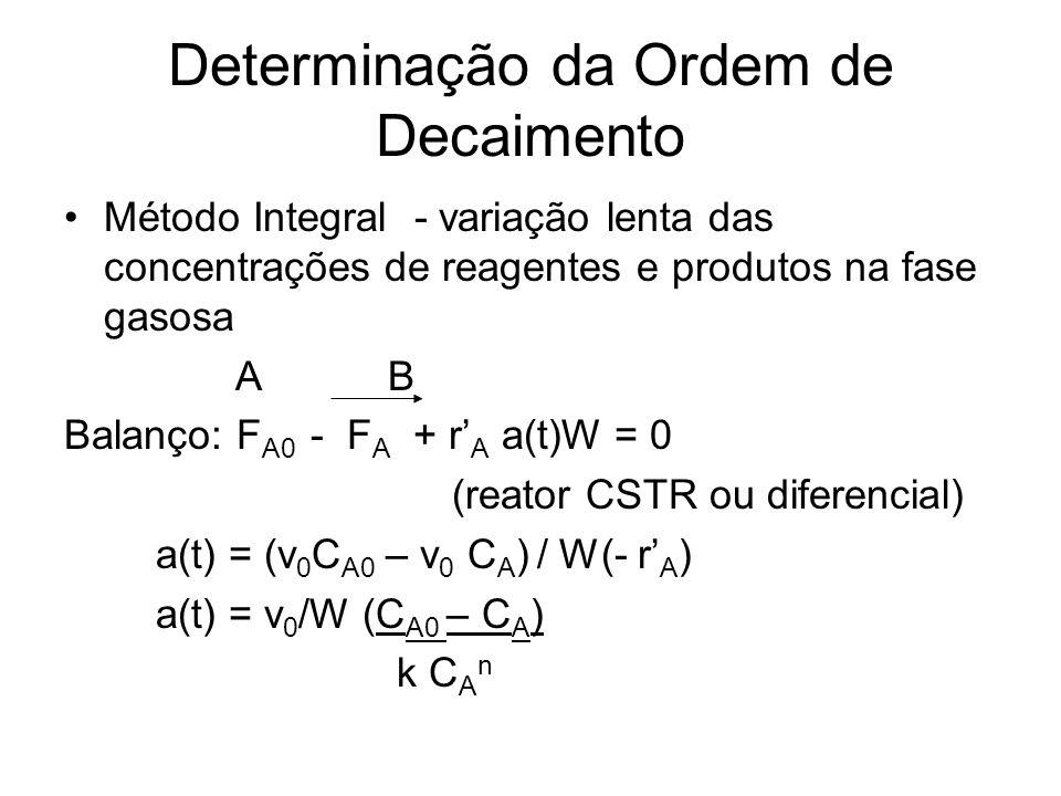 Ordem de Decaimento Se primeira ordem: a(t) = e -k d t e -k d t = v 0 /Wk (C A0 – C A ) C a n Chamando : k R = Wk/v 0 Então: k d t = ln k R + ln C a n (C A0 –C A )