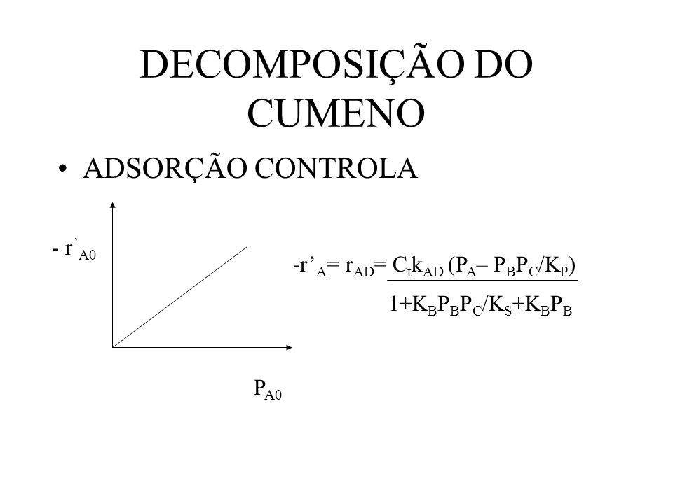 DECOMPOSIÇÃO DO CUMENO ADSORÇÃO CONTROLA P A0 - r A0 -r A = r AD = C t k AD (P A – P B P C /K P ) 1+K B P B P C /K S +K B P B