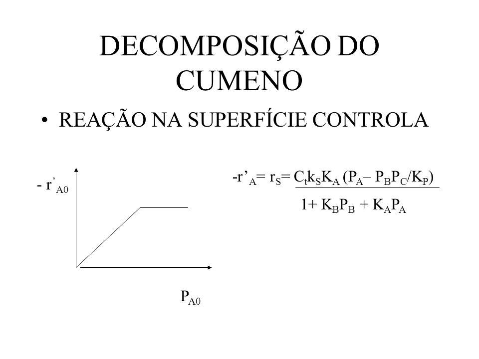 DECOMPOSIÇÃO DO CUMENO REAÇÃO NA SUPERFÍCIE CONTROLA - r A0 P A0 -r A = r S = C t k S K A (P A – P B P C /K P ) 1+ K B P B + K A P A