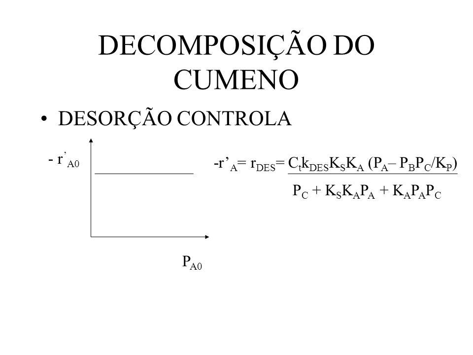 DECOMPOSIÇÃO DO CUMENO DESORÇÃO CONTROLA - r A0 P A0 -r A = r DES = C t k DES K S K A (P A – P B P C /K P ) P C + K S K A P A + K A P A P C