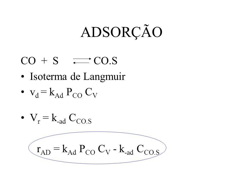 ADSORÇÃO CO + S CO.S Isoterma de Langmuir v d = k Ad P CO C V V r = k -ad C CO.S r AD = k Ad P CO C V - k -ad C CO.S