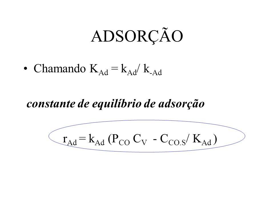 ADSORÇÃO Chamando K Ad = k Ad / k -Ad constante de equilíbrio de adsorção r Ad = k Ad (P CO C V - C CO.S / K Ad )