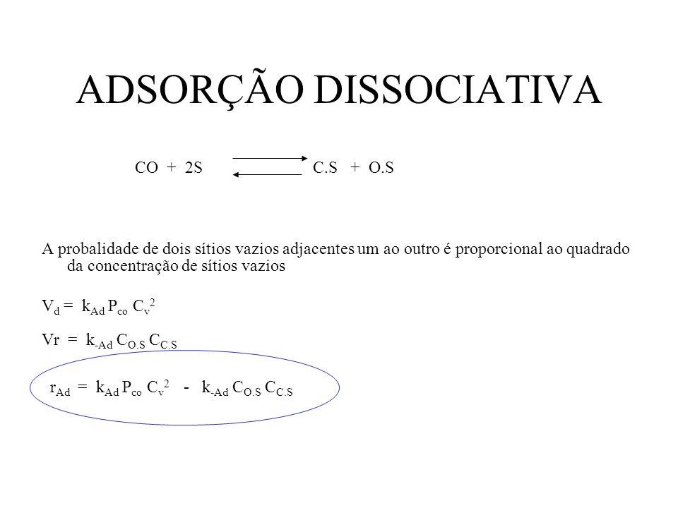ADSORÇÃO DISSOCIATIVA CO + 2S C.S + O.S A probalidade de dois sítios vazios adjacentes um ao outro é proporcional ao quadrado da concentração de sítio