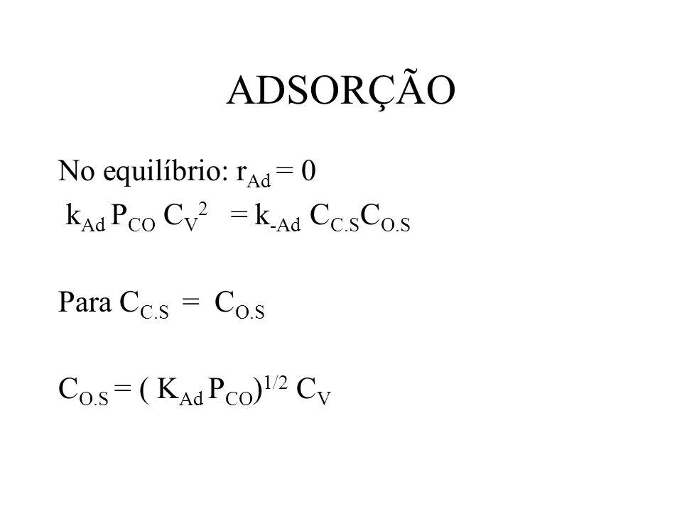 ADSORÇÃO No equilíbrio: r Ad = 0 k Ad P CO C V 2 = k -Ad C C.S C O.S Para C C.S = C O.S C O.S = ( K Ad P CO ) 1/2 C V