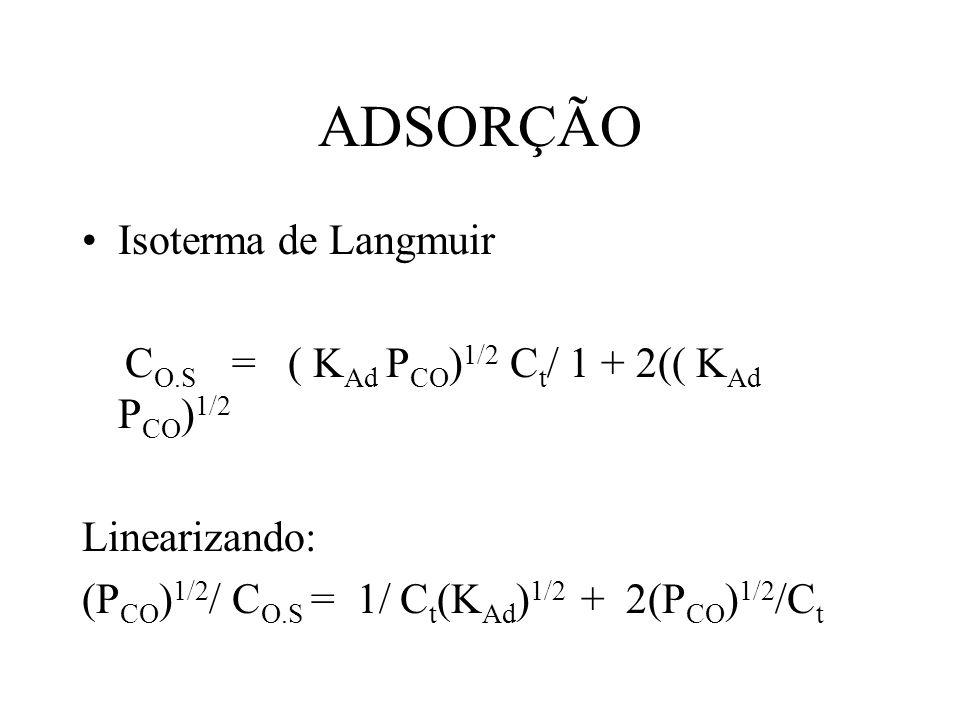 ADSORÇÃO Isoterma de Langmuir C O.S = ( K Ad P CO ) 1/2 C t / 1 + 2(( K Ad P CO ) 1/2 Linearizando: (P CO ) 1/2 / C O.S = 1/ C t (K Ad ) 1/2 + 2(P CO