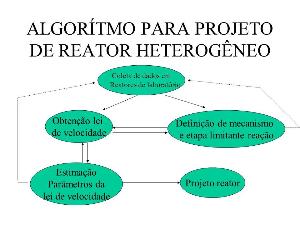 ALGORÍTMO PARA PROJETO DE REATOR HETEROGÊNEO Coleta de dados em Reatores de laboratório Obtenção lei de velocidade Definição de mecanismo e etapa limi