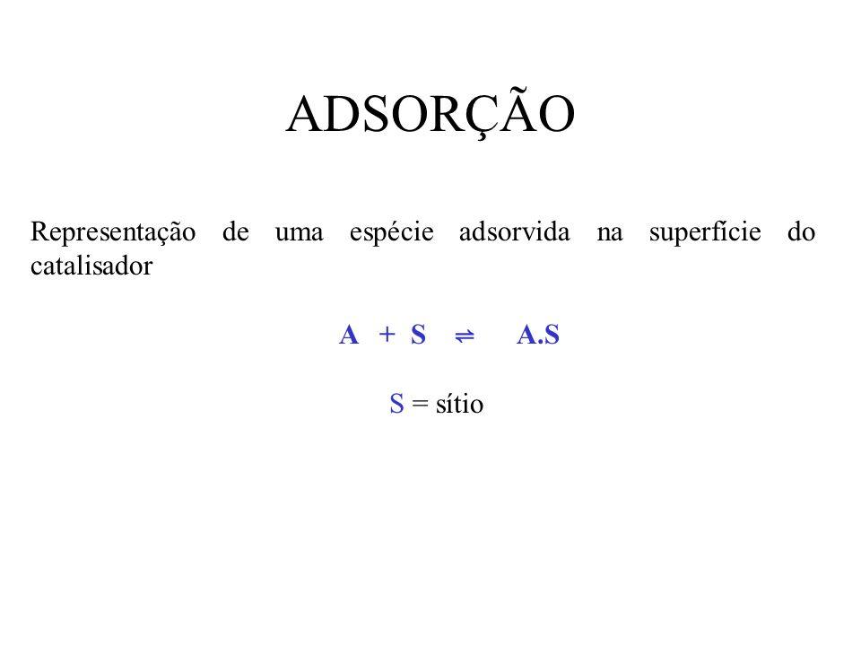ADSORÇÃO Representação de uma espécie adsorvida na superfície do catalisador A + S A.S S = sítio