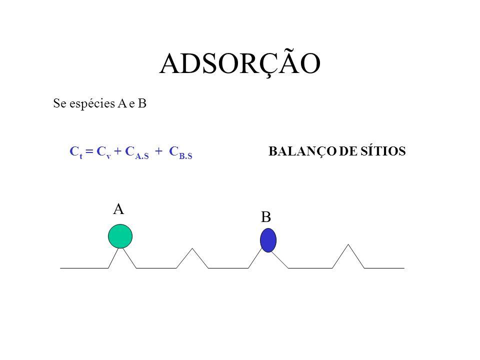 ADSORÇÃO Se espécies A e B C t = C v + C A.S + C B.S BALANÇO DE SÍTIOS A B