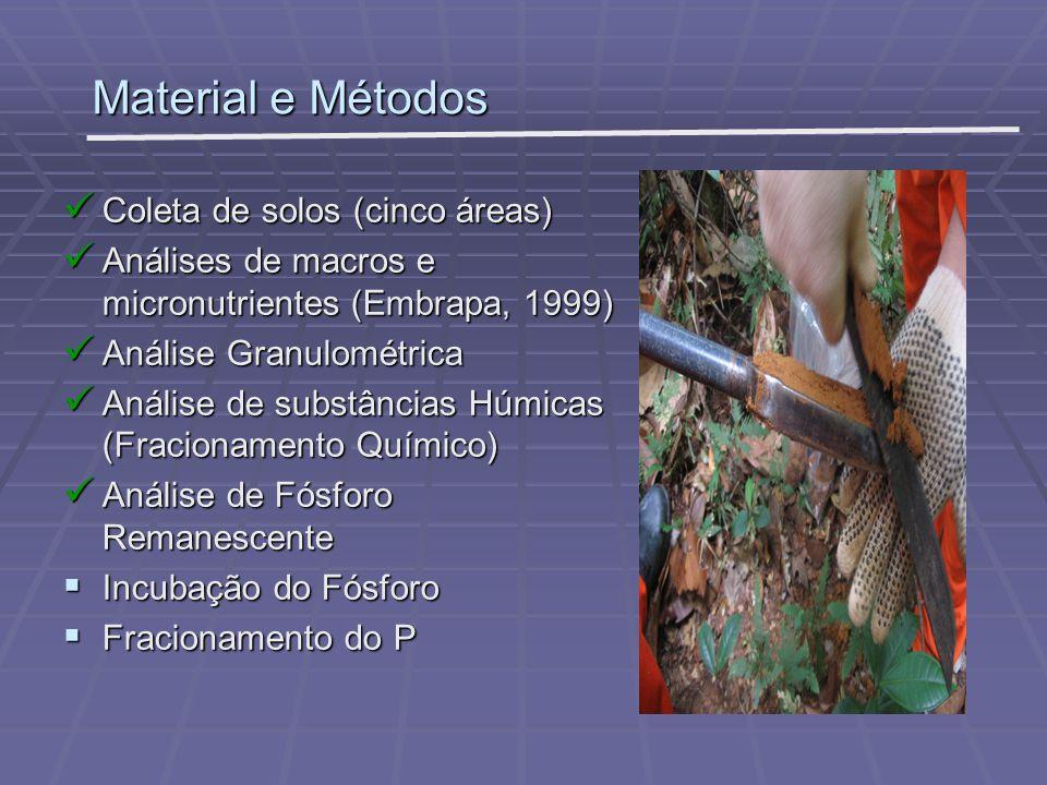 Material e Métodos Coleta de solos (cinco áreas) Coleta de solos (cinco áreas) Análises de macros e micronutrientes (Embrapa, 1999) Análises de macros