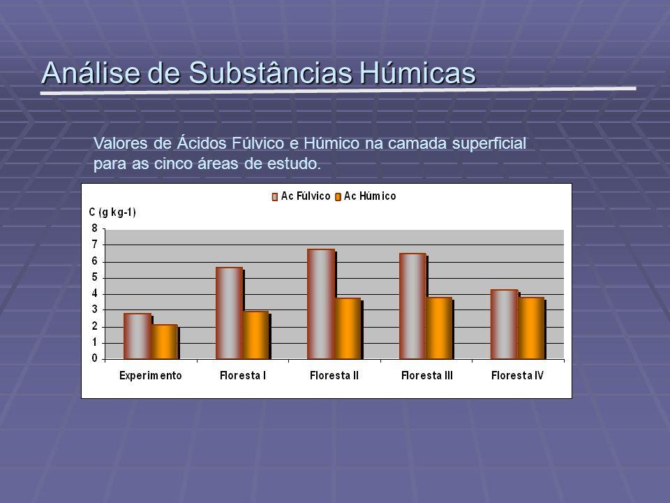 Análise de Substâncias Húmicas Valores de Ácidos Fúlvico e Húmico na camada superficial para as cinco áreas de estudo.