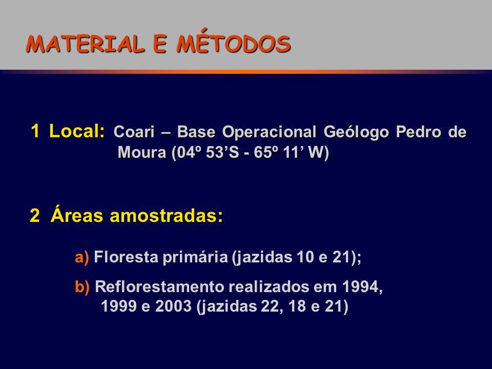 MATERIAL E MÉTODOS 1 Local: Coari – Base Operacional Geólogo Pedro de Moura (04º 53S - 65º 11 W) 2 Áreas amostradas: a) Floresta primária (jazidas 10