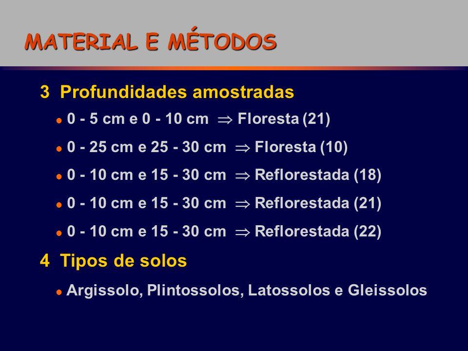 3 Profundidades amostradas 0 - 5 cm e 0 - 10 cm Floresta (21) 0 - 25 cm e 25 - 30 cm Floresta (10) 0 - 10 cm e 15 - 30 cm Reflorestada (18) 0 - 10 cm