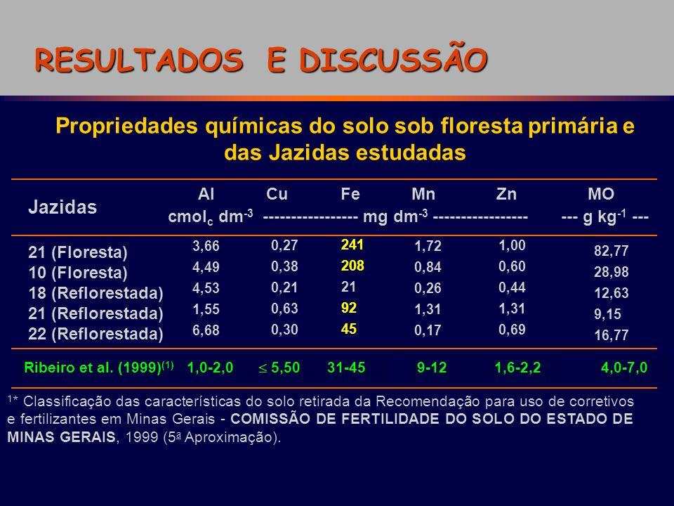 RESULTADOS E DISCUSSÃO Propriedades químicas do solo sob floresta primária e das Jazidas estudadas 21 (Floresta) 10 (Floresta) 18 (Reflorestada) 21 (R