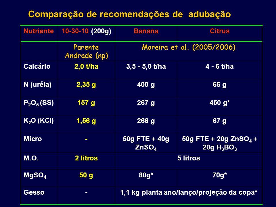 Nutriente10-30-10 (200g)BananaCitrus Parente Andrade (np) Moreira et al. (2005/2006) Calcário2,0 t/ha3,5 - 5,0 t/ha4 - 6 t/ha N (uréia)2,35 g400 g66 g