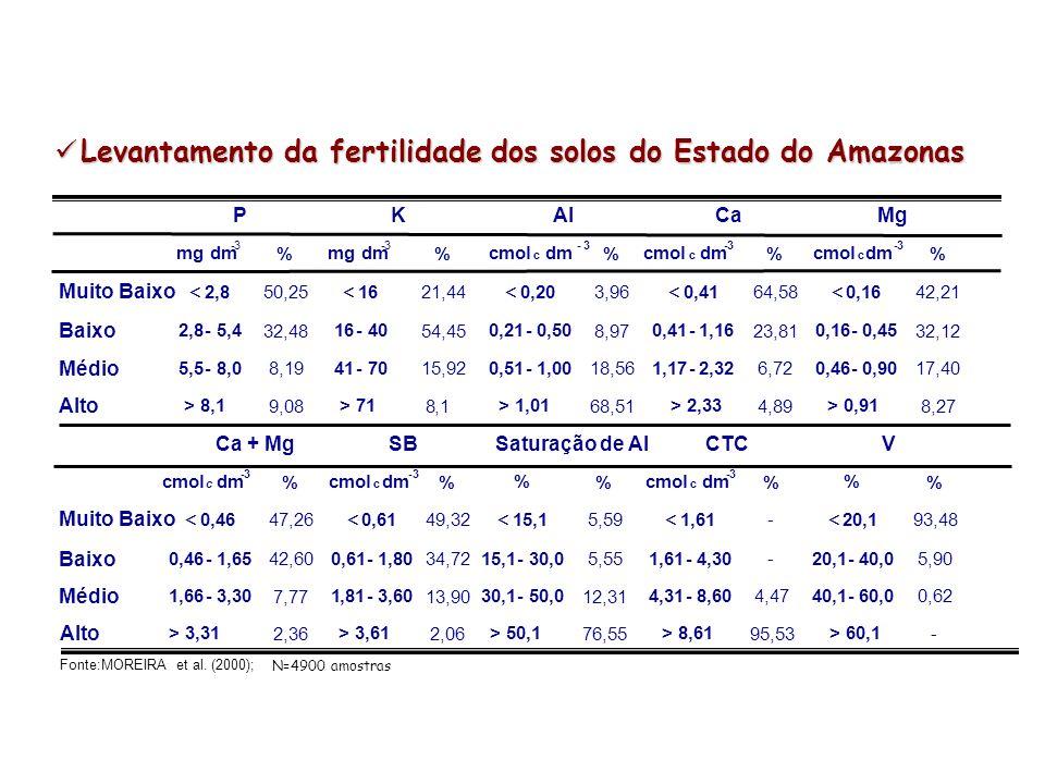 P < 5 mg dm -3 80 - 100% 40 - 80% 0 - 40% K < 0,1 cmol c dm -3 80 - 100% 40 - 80% 0 - 40% Fonte: Plácido Júnior, 2007