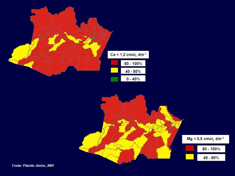 Ca < 1,2 cmol c dm -3 80 - 100% 40 - 80% 0 - 40% Mg < 0,5 cmol c dm -3 80 - 100% 40 - 80% Fonte: Plácido Júnior, 2007