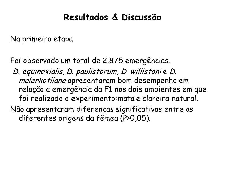 Resultados & Discussão Na primeira etapa Foi observado um total de 2.875 emergências.