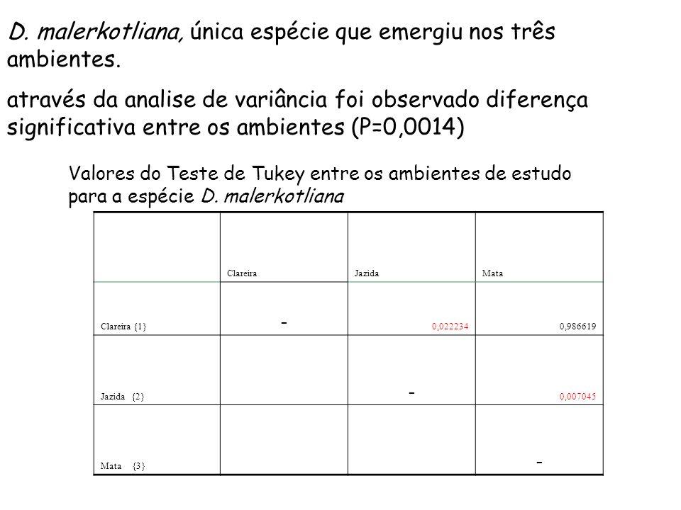 ClareiraJazidaMata Clareira {1} - 0,0222340,986619 Jazida {2} - 0,007045 Mata {3} - Valores do Teste de Tukey entre os ambientes de estudo para a espécie D.