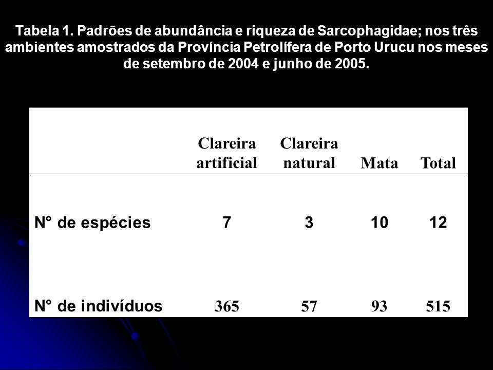 Tabela 1. Padrões de abundância e riqueza de Sarcophagidae; nos três ambientes amostrados da Província Petrolífera de Porto Urucu nos meses de setembr