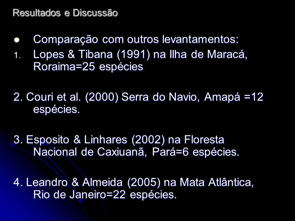 Comparação com outros levantamentos: Comparação com outros levantamentos: 1. Lopes & Tibana (1991) na Ilha de Maracá, Roraima=25 espécies 2. Couri et