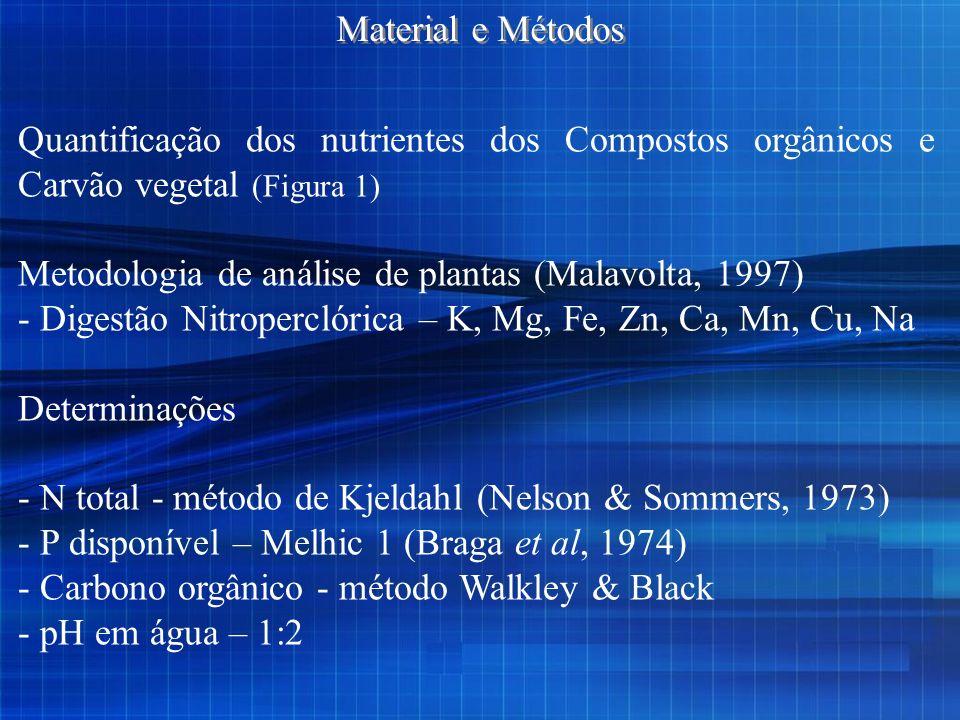 Quantificação dos nutrientes dos Compostos orgânicos e Carvão vegetal (Figura 1) Metodologia de análise de plantas (Malavolta, 1997) - Digestão Nitrop