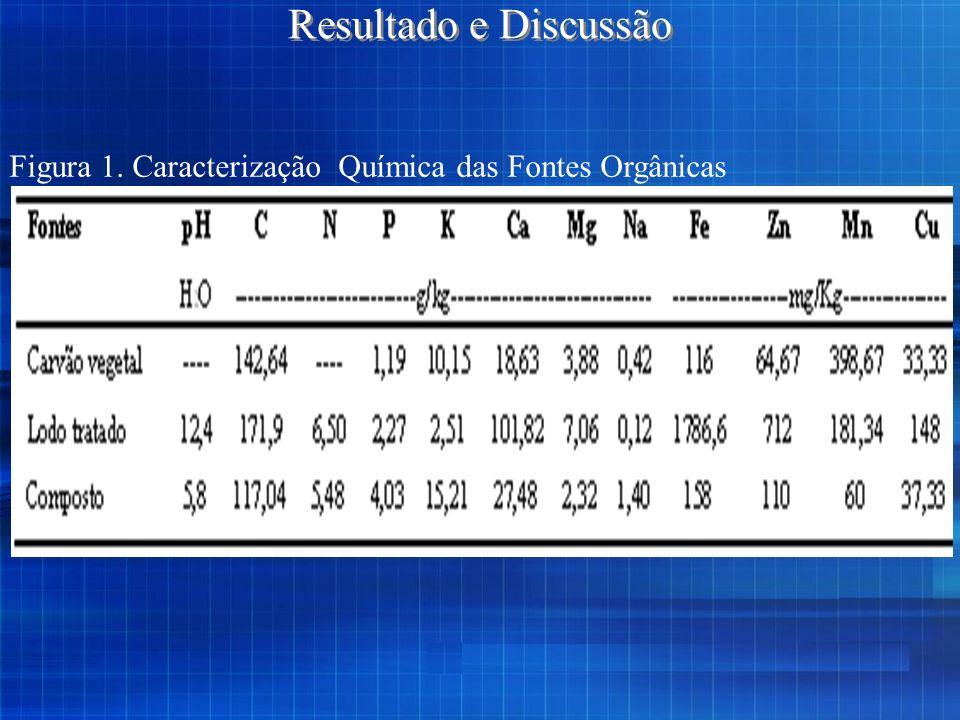 Resultado e Discussão Figura 1. Caracterização Química das Fontes Orgânicas