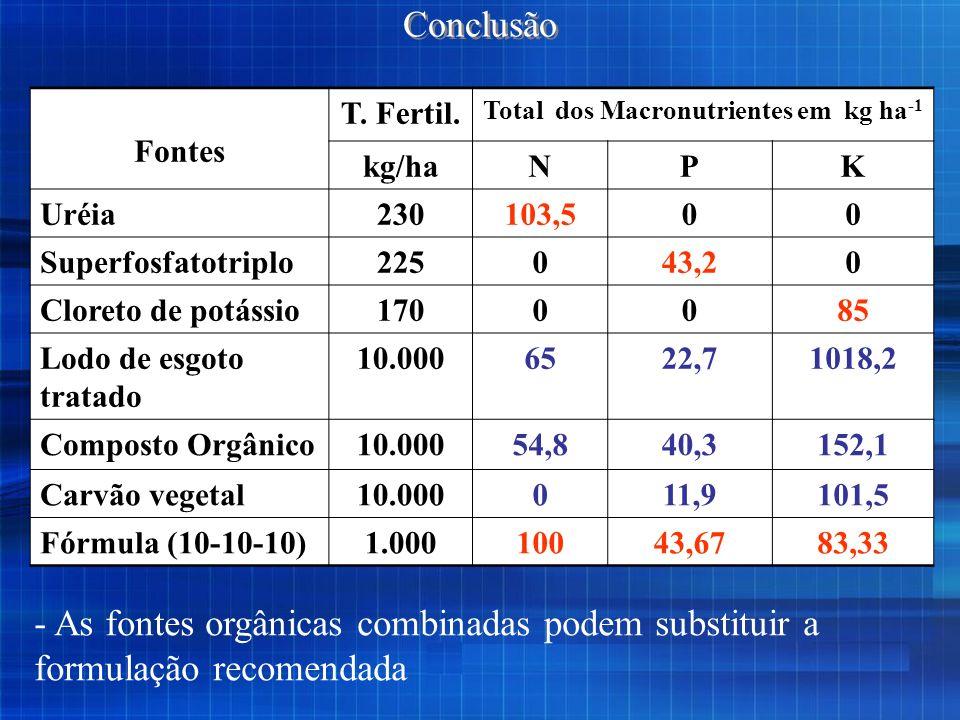 Fontes T. Fertil. Total dos Macronutrientes em kg ha -1 kg/haNPK Uréia230103,500 Superfosfatotriplo225043,20 Cloreto de potássio1700085 Lodo de esgoto