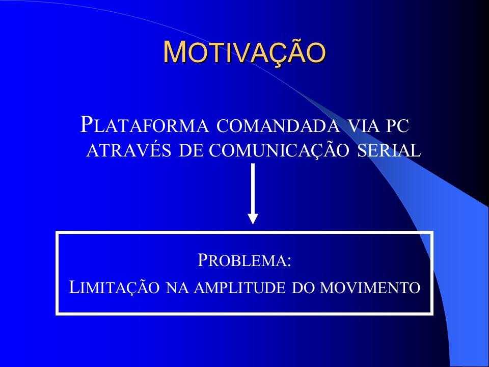 FLUXO DE INFORMAÇÕES DO LABIRINTO ROMEO (Turbo C) LABIRINTO (Texto) TABM_NEW (Texto) MOVEA (Assembly) SEND (Turbo C) (PORTA SERIAL)