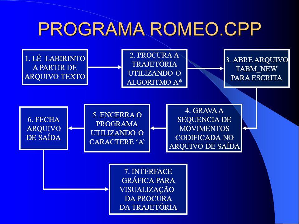 PROGRAMA ROMEO.CPP 1. LÊ LABIRINTO A PARTIR DE ARQUIVO TEXTO 2. PROCURA A TRAJETÓRIA UTILIZANDO O ALGORITMO A* 3. ABRE ARQUIVO TABM_NEW PARA ESCRITA 4